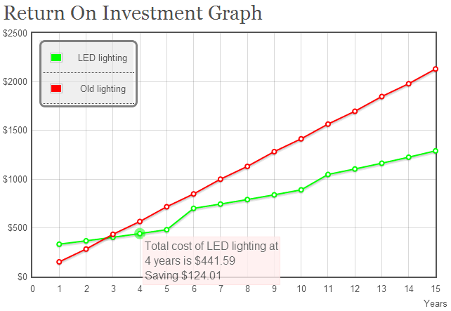 Example ROI graph, click for calculator